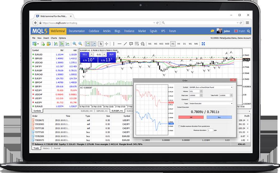 metatrader 4 online demo kaip pirkti pasirinktinius interaktyvius brokerius