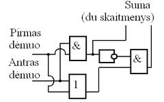 Kas yra dvejetainis, šių atkarpų Suma už registraciją dvejetainiu variantu
