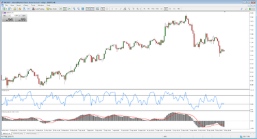 Prekybos strategijas, Forex Strategijos | Forex prekiautojo portalas