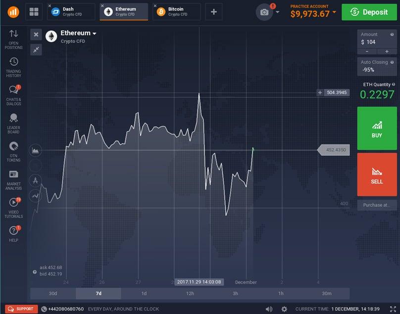 Euro pasirinkimo sandoriai, Opciono kaina nuo 1 eurų. EURUSD