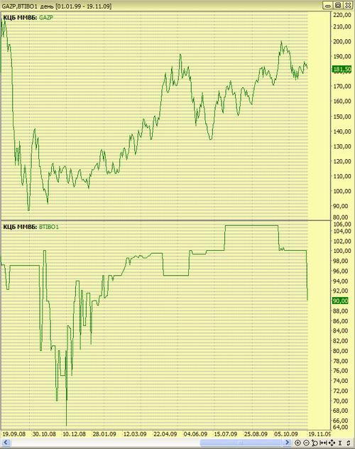 ar akcijų pasirinkimo sandoriai laikomi likvidžiais minimalios investicijos į opcionų prekybą