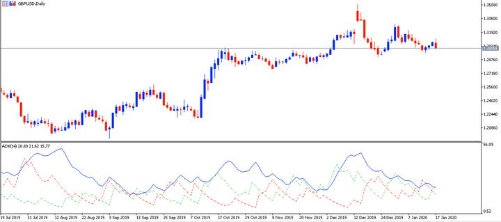 Prekybos Forex rinkoje rodiklių derinys CCI ir MACD - Ellas-Slapukai