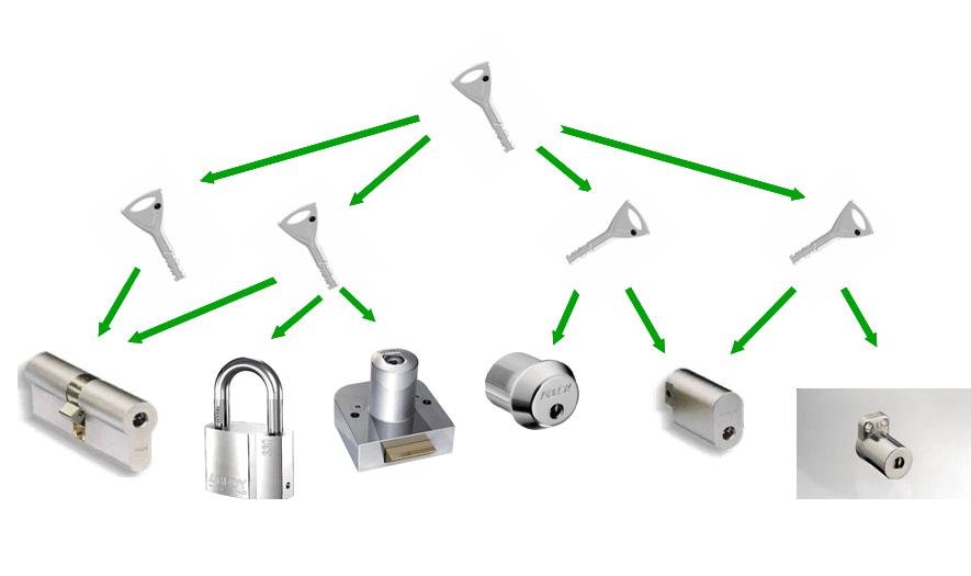 prekybos raktų sistema galimybė prekiauti šnipu