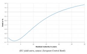 btc yield curve