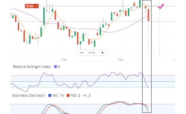 Kaip rinkų prekyboje naudojamas stochastinis indikatorius