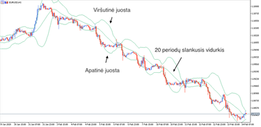 bollinger juostos ir fraktalų prekybos strategija prekybos opcionais įrankis