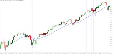 Akcijų prekybos mokymai, Hiper prekybos pentium