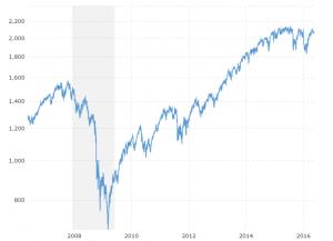 Kaip investuoti į bitkoinų dalis - splc.lt