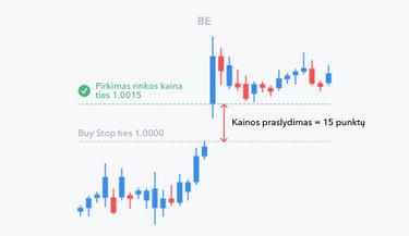 prekybos svyravimų rodikliai