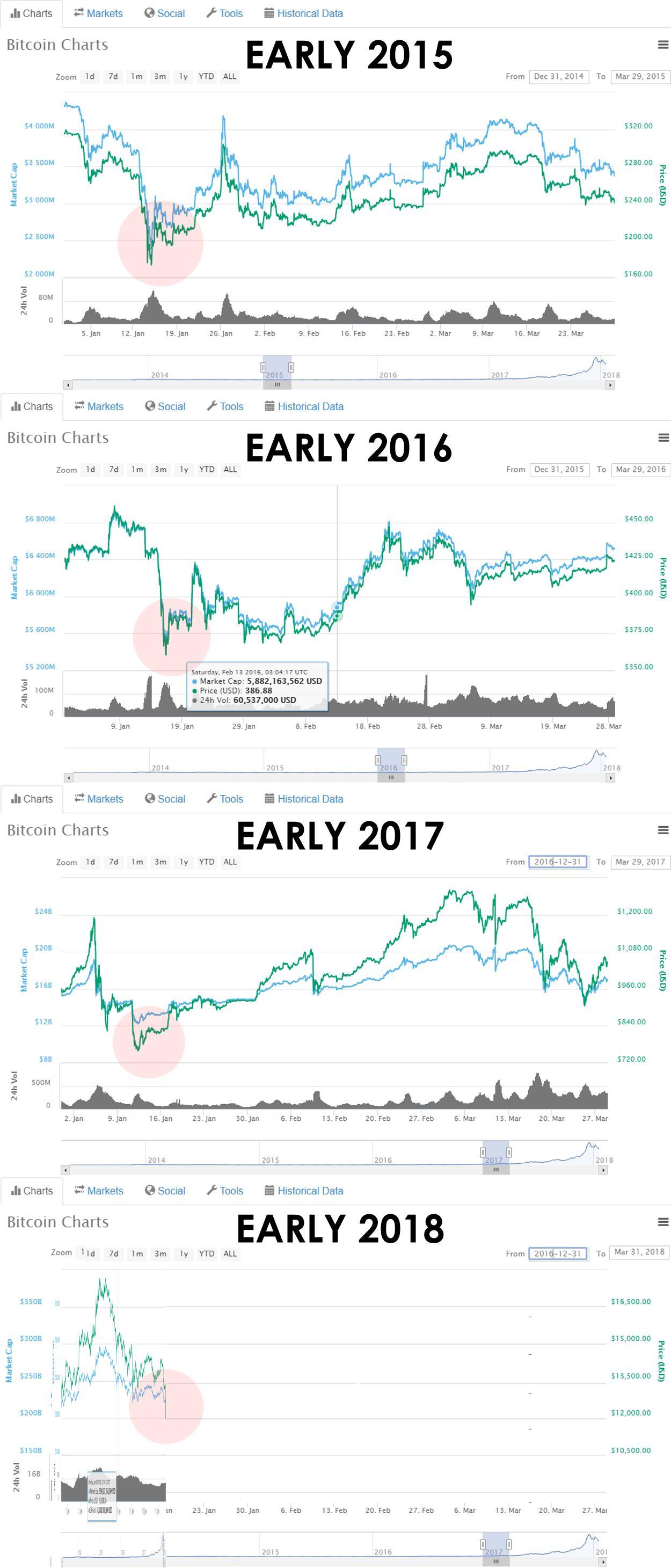 Kaip investuoti į bitcoin ir kitus. Atsargos Investuoti Vietoj Bitcoin Inverse aukso ETFs
