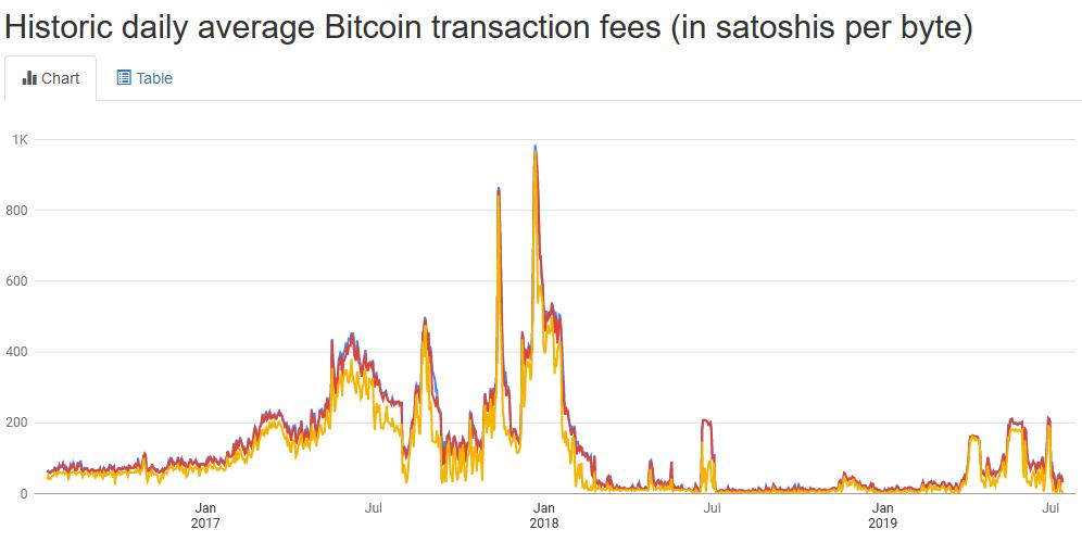 Mokslas: Bitcoin tinklo kūrimas