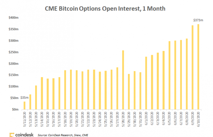 cme bitcoin options quotes