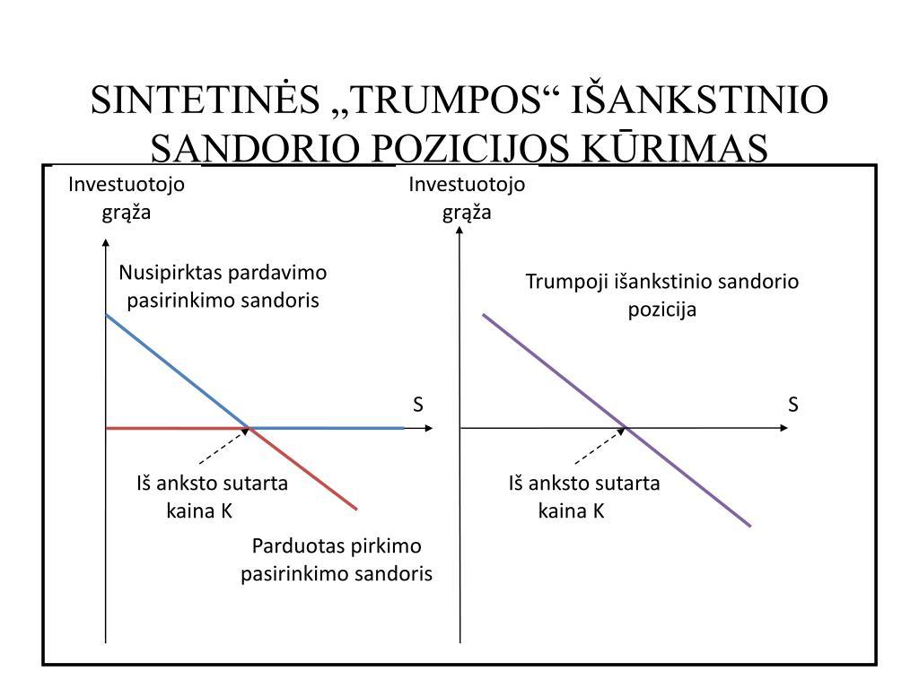 akcijų pasirinkimo sandorių istorinės diagramos
