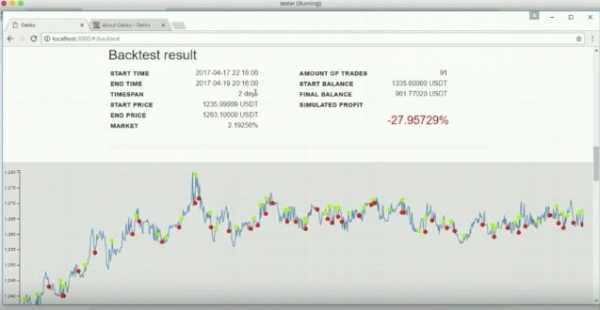 """Bitcoin bot """"Bollinger"""" linijų turbo opcionų prekybos strategijos"""