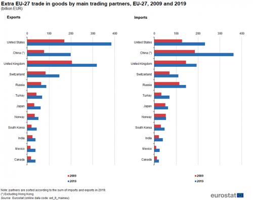 Tarptautinė prekyba prekėmis - Statistics Explained