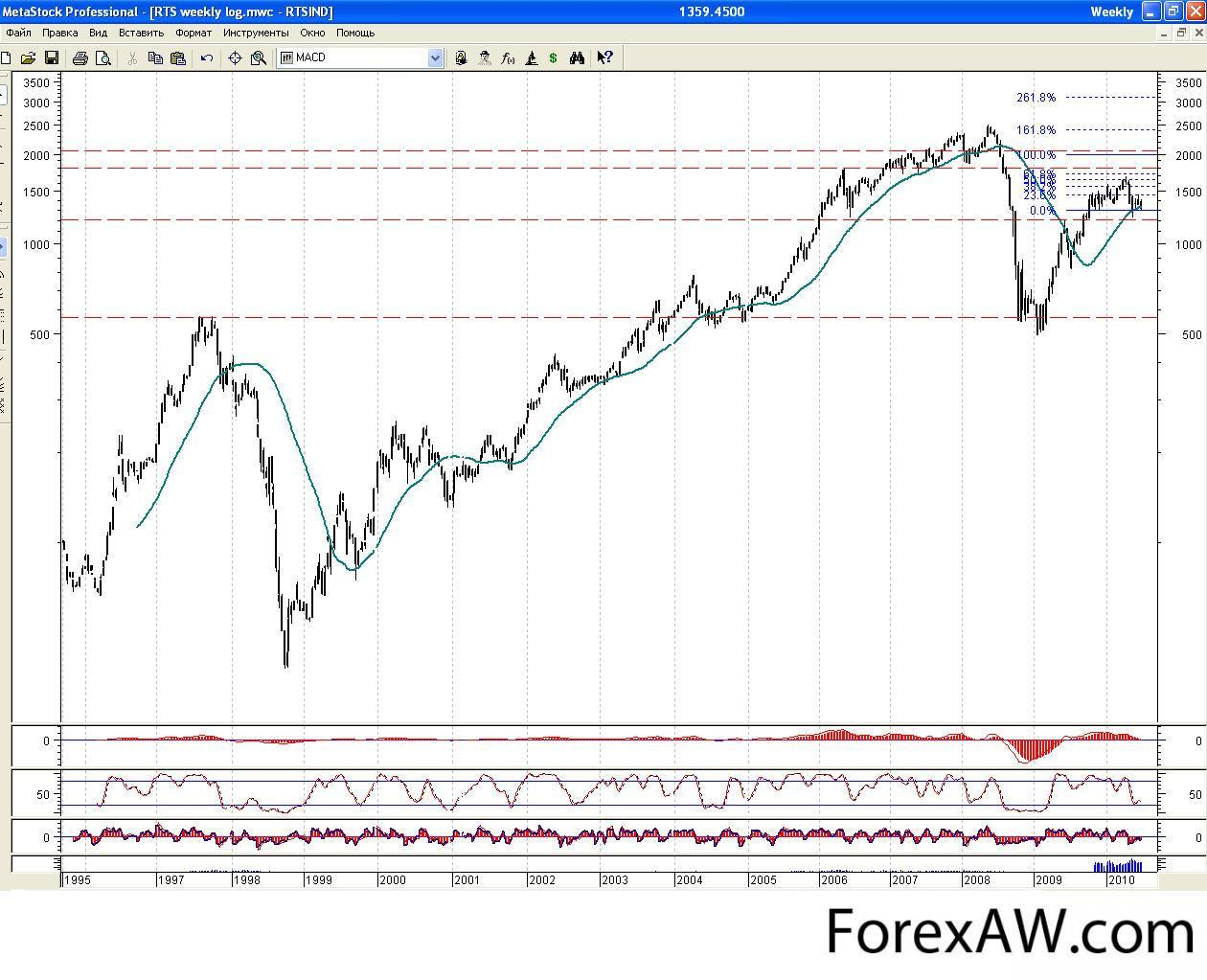 Investicijų portfelio diversifikavimas | splc.lt