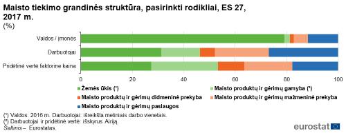 Informaciniai pranešimai - Oficialiosios statistikos portalas