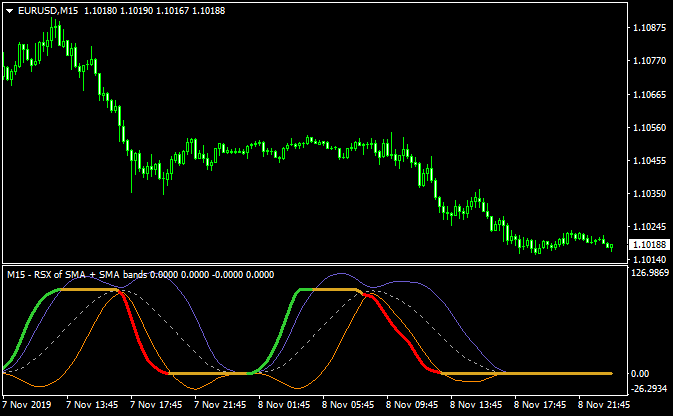 All Timeframe MACD Cross Indicator Download - Auto Forex