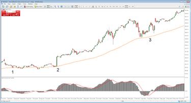 Rinkos tendencijos – kaip jas nustatyti?