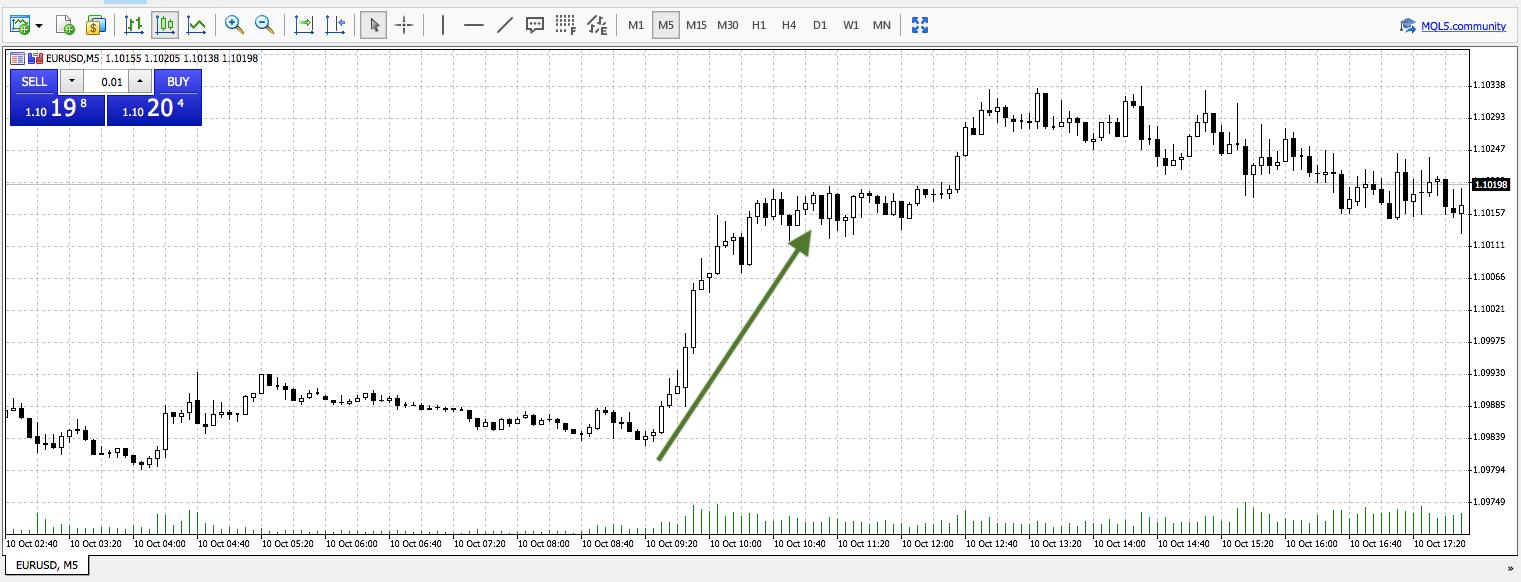 prekybos rodikliai mt4 pca prekybos strategijos