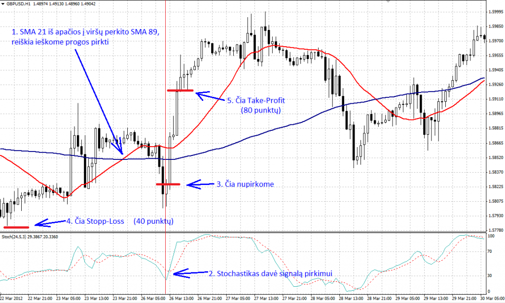 Azijos breakout forex