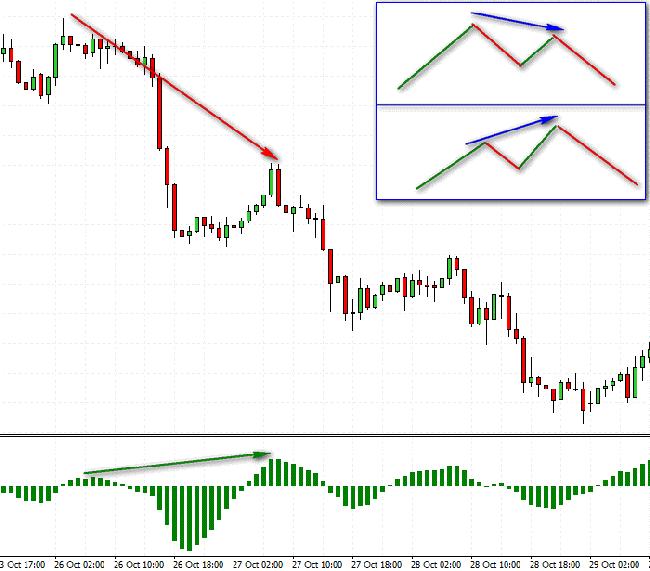 Super Fx Forex Trading, Forex prekybos indikatoriai, strategijos ir FX brokeriai