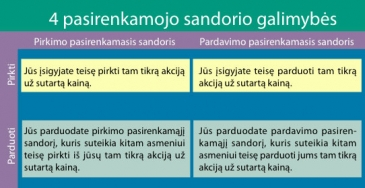 Finansų rinkų produktai - Swedbank, Pasirinkimo sandorių rūšys