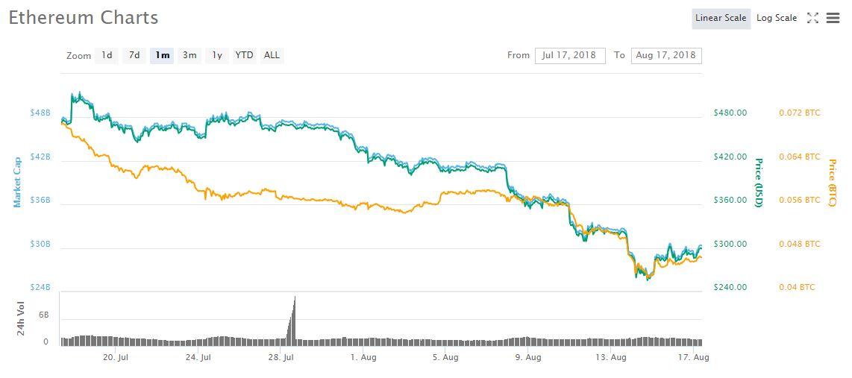 pelnas bitkoino baseino