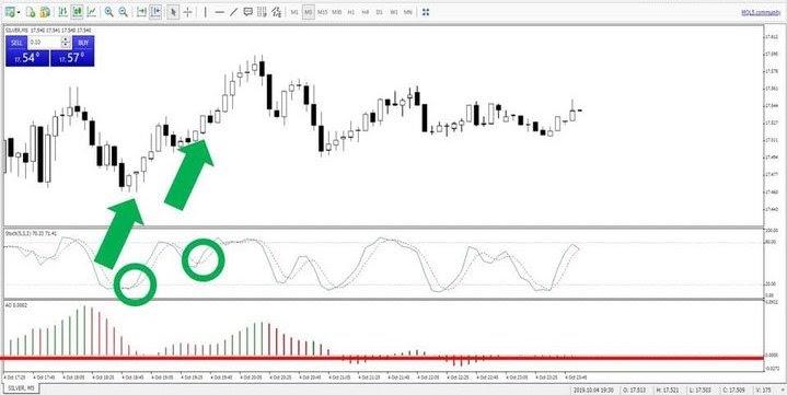 Aukso sidabro santykio prekybos strategija