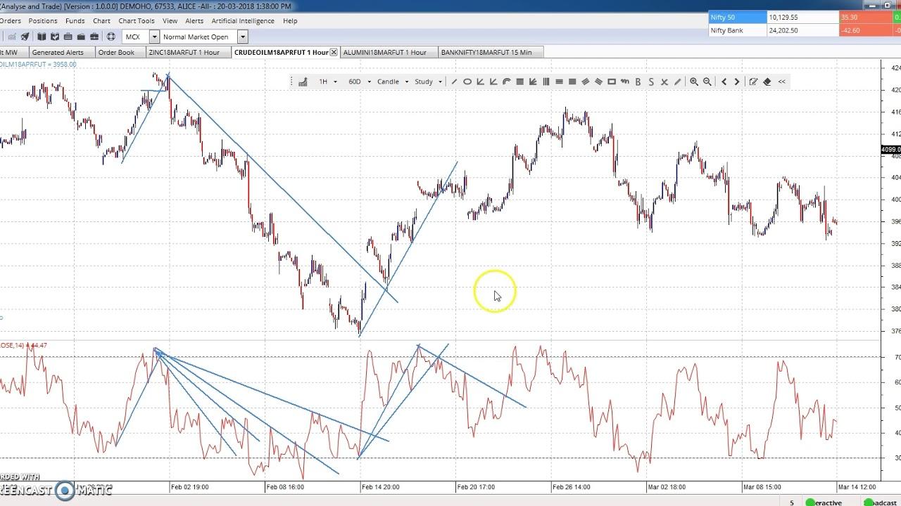 rsi trendline break strategija