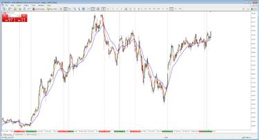 Svyruojančios prekybos strategijos valiuta