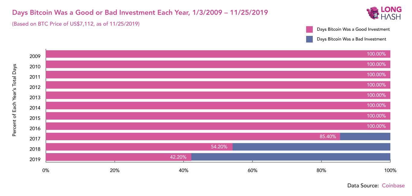 bitcoin investicijos į indiją