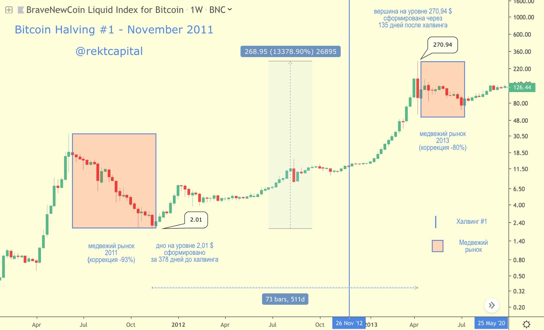 "Praleistas ""Bitcoin Gold Rush""? Griebkite ""Litecoin Silver Rush"""