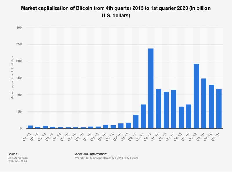 yra bitcoin prekyba vis dar pelninga