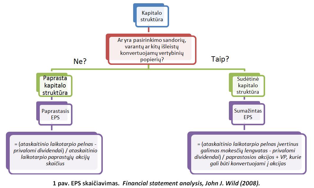 motorola akcijų pasirinkimo sandoriai
