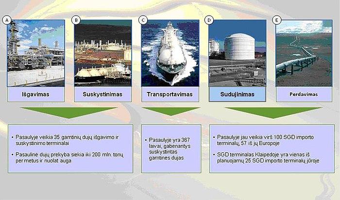 gamtinių dujų ateities prekybos strategijos