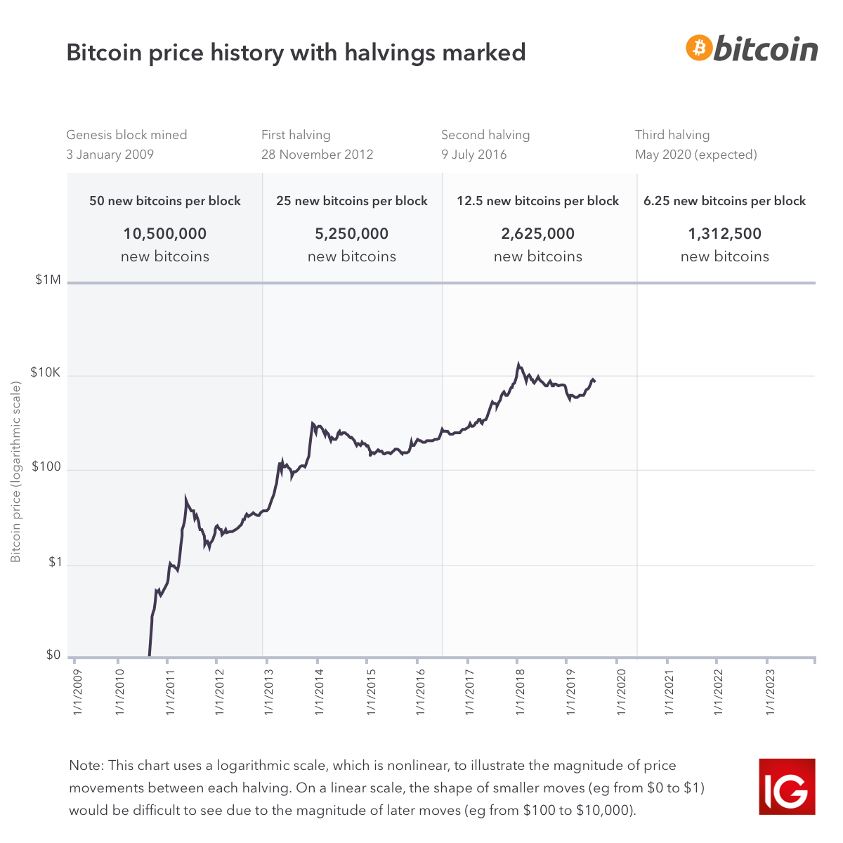 bitkoinai kas tai oc akcijų pasirinkimo sandoriai