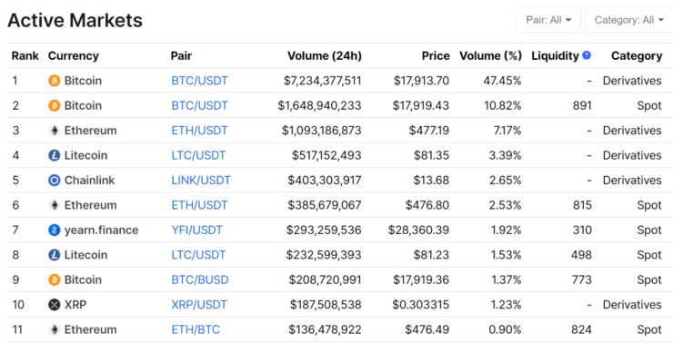 bitcoin dienos prekybos pagrindai