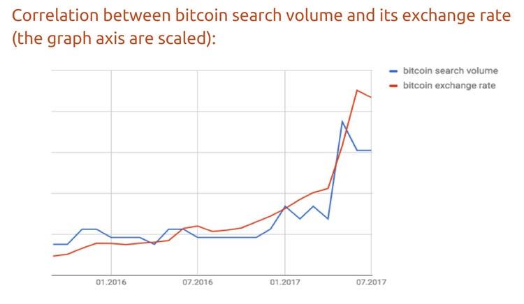 akcijų rinka bitcoin koreliacija