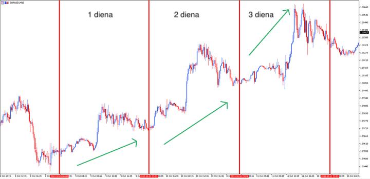 dienos prekybos rinkos rodikliai
