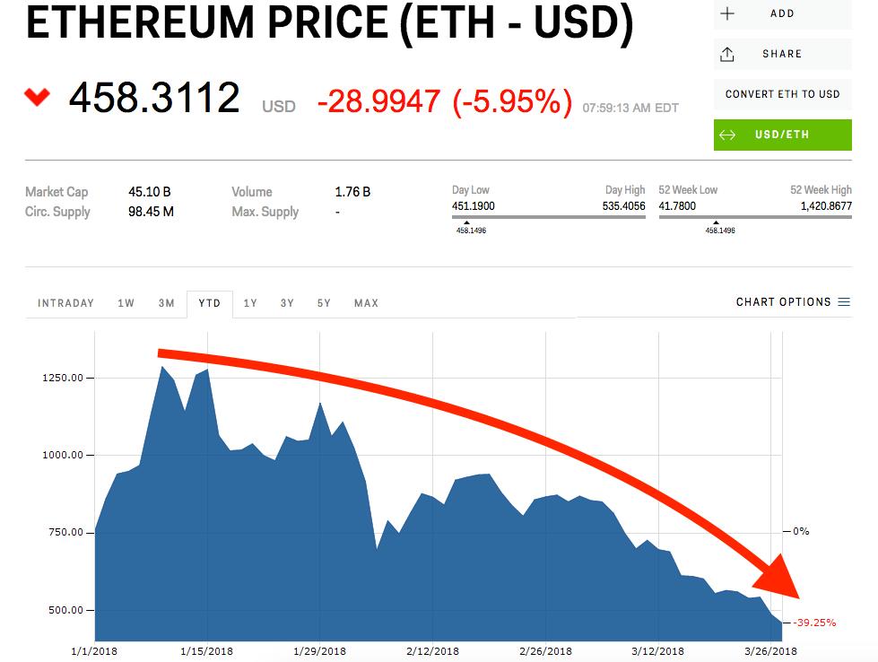 """Eth prognozė, """"Ethereum"""" prognozė metams   kiek kainuos > Ekonomika m"""