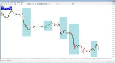 akcijų diagramos prekybos strategijos