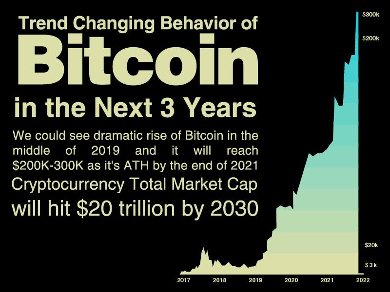 crypto prekybos strategijos 2021