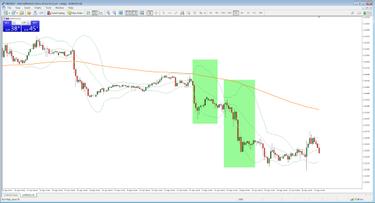 Prekybos signalai ir strategijos